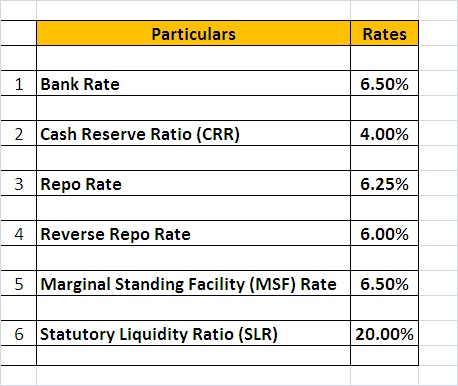 RBI Policy Outcome