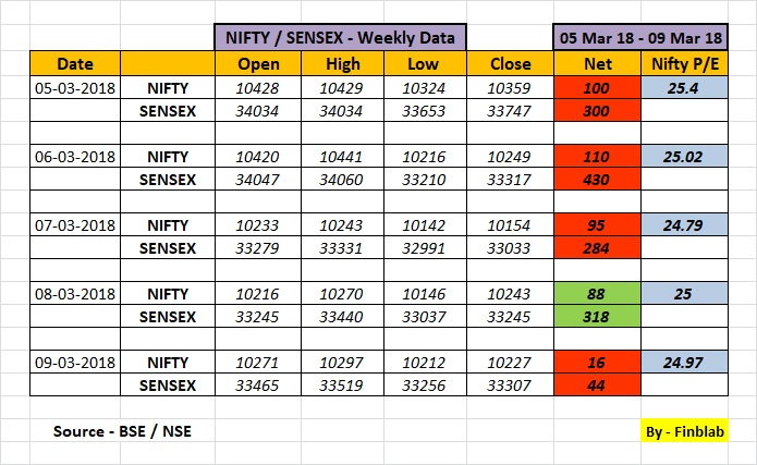 Indian Stock Market Weekly Review