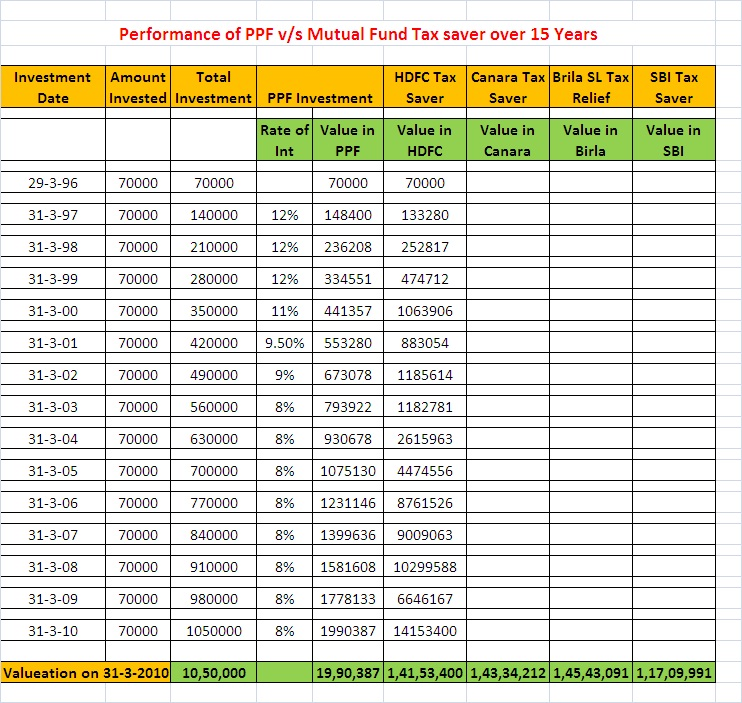 Equity Linked Saving Schemes