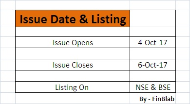 Godrej agrovet ipo listing date and price