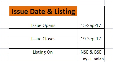 Icici lombard general insurance ipo allotment date