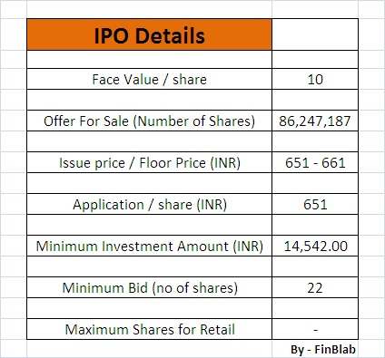 General insurance ipo allotment price