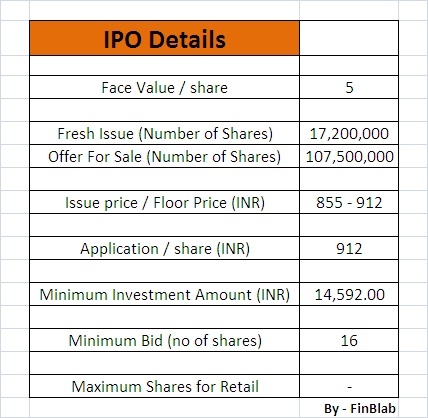 General insurance corporation of india ipo listing date