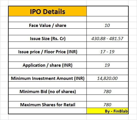 Rail vikas nigam limited ipo analysis