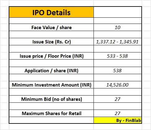 Polycab India Limited IPO