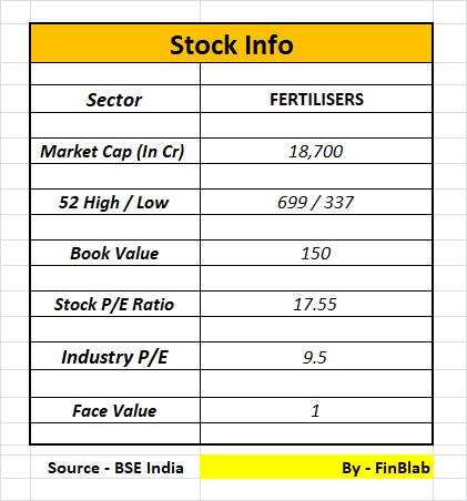 Coromandel International Limited: Value Pick Stock June ...